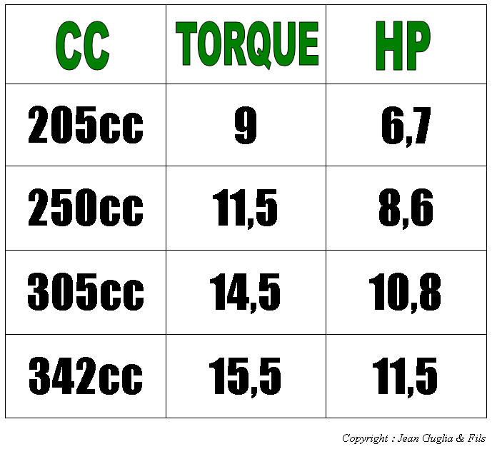 Conversion CC, Torque et HP
